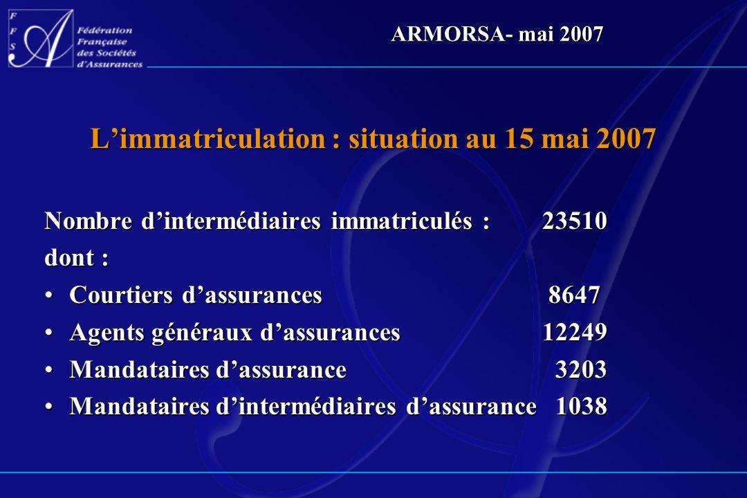 ARMORSA- mai 2007 Limmatriculation : situation au 15 mai 2007 Nombre dintermédiaires immatriculés :23510 dont : Courtiers dassurances 8647Courtiers da