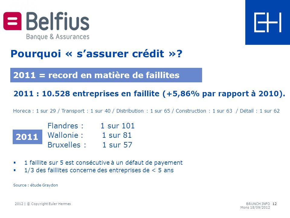 2011 : 10.528 entreprises en faillite (+5,86% par rapport à 2010).