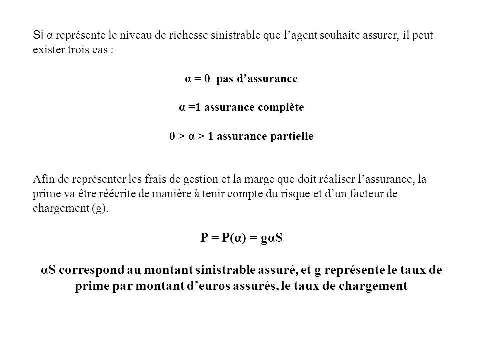Si α représente le niveau de richesse sinistrable que lagent souhaite assurer, il peut exister trois cas : α = 0 pas dassurance α =1 assurance complèt