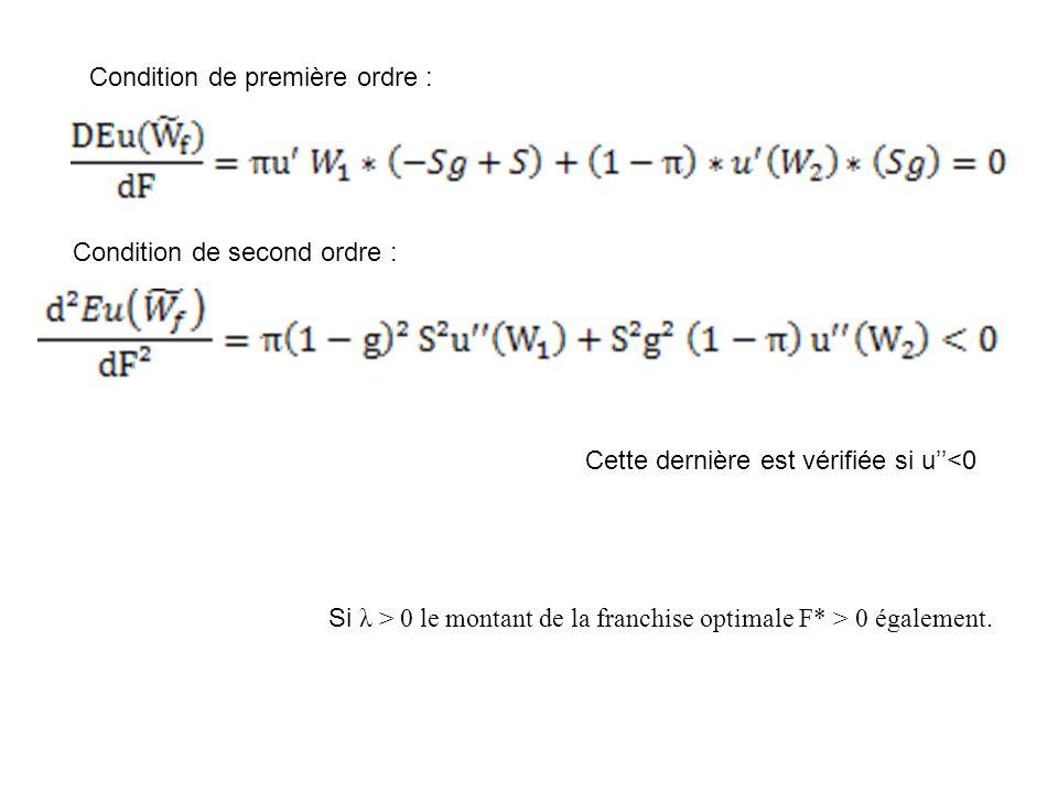 Condition de première ordre : Condition de second ordre : Cette dernière est vérifiée si u<0 Si λ > 0 le montant de la franchise optimale F* > 0 égale