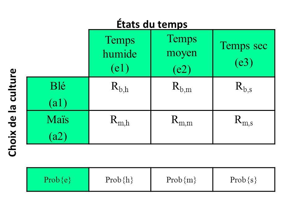 Temps humide (e1) Temps moyen (e2) Temps sec (e3) Blé (a1) R b,h R b,m R b,s Maïs (a2) R m,h R m,m R m,s Prob{e}Prob{h}Prob{m}Prob{s} États du temps C
