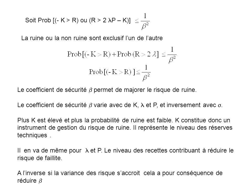 Soit Prob [(- K > R) ou (R > 2 P – K)] La ruine ou la non ruine sont exclusif lun de lautre Le coefficient de sécurité permet de majorer le risque de