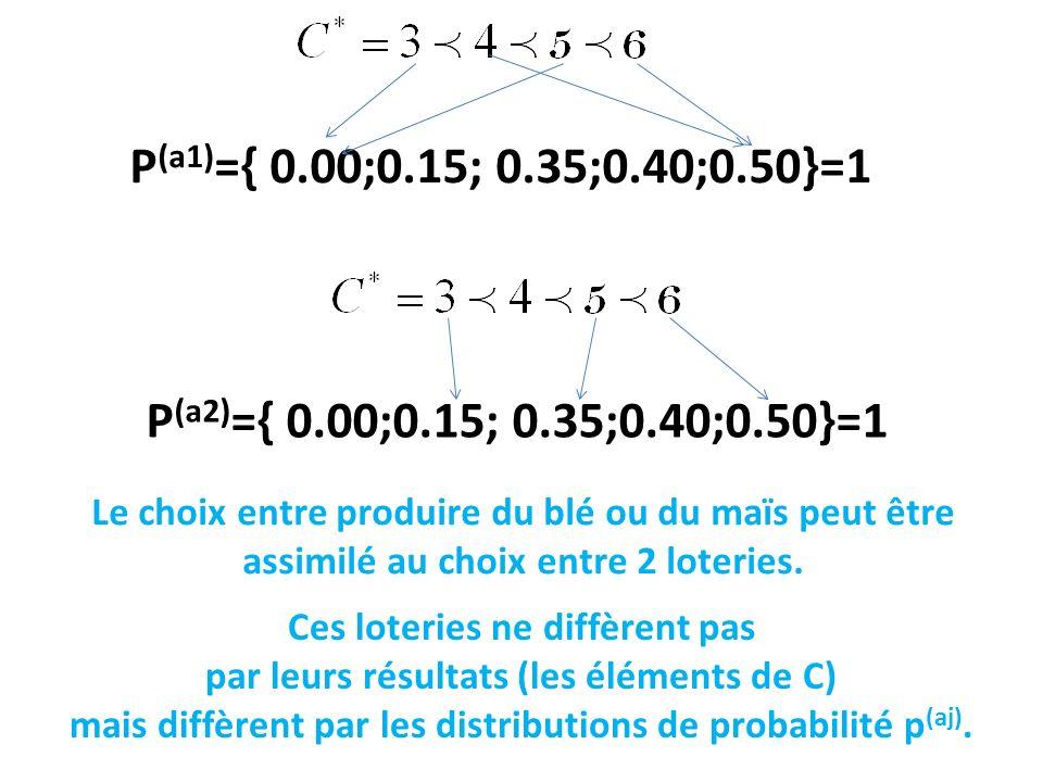 P (a1) ={ 0.00;0.15; 0.35;0.40;0.50}=1 Le choix entre produire du blé ou du maïs peut être assimilé au choix entre 2 loteries. P (a2) ={ 0.00;0.15; 0.