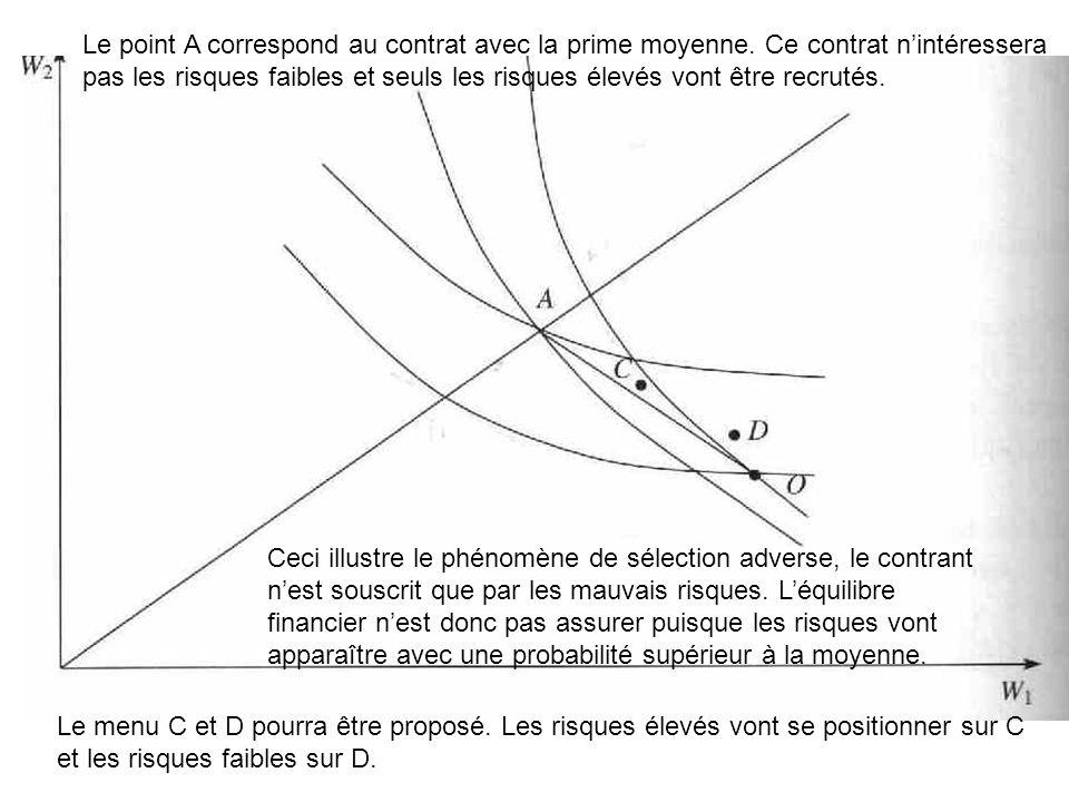 Le point A correspond au contrat avec la prime moyenne. Ce contrat nintéressera pas les risques faibles et seuls les risques élevés vont être recrutés