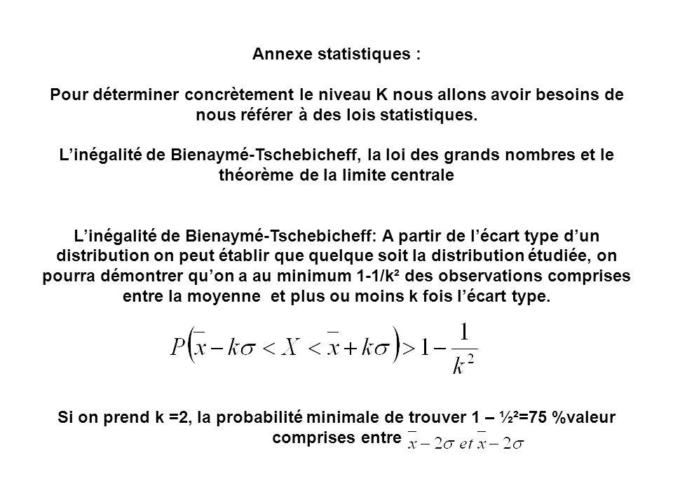 Annexe statistiques : Pour déterminer concrètement le niveau K nous allons avoir besoins de nous référer à des lois statistiques. Linégalité de Bienay
