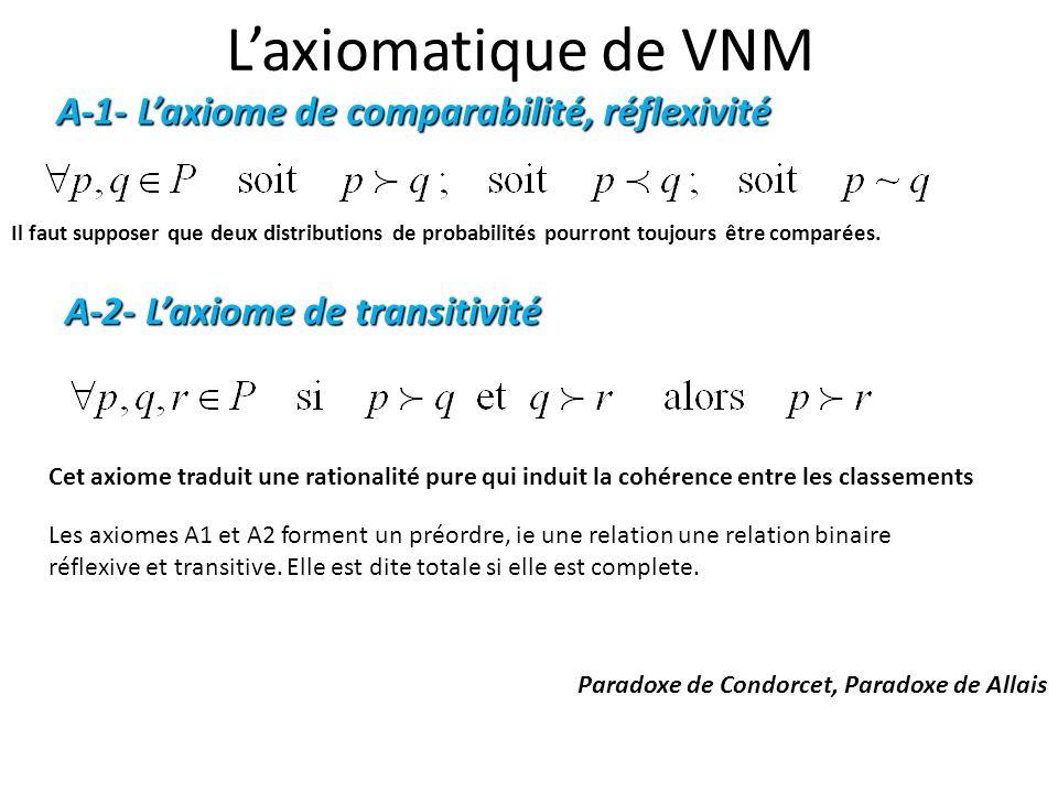 Laxiomatique de VNM Il faut supposer que deux distributions de probabilités pourront toujours être comparées. A-1- Laxiome de comparabilité, réflexivi