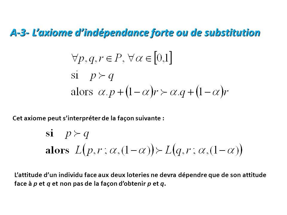 A-3- Laxiome dindépendance forte ou de substitution Cet axiome peut sinterpréter de la façon suivante : Lattitude dun individu face aux deux loteries