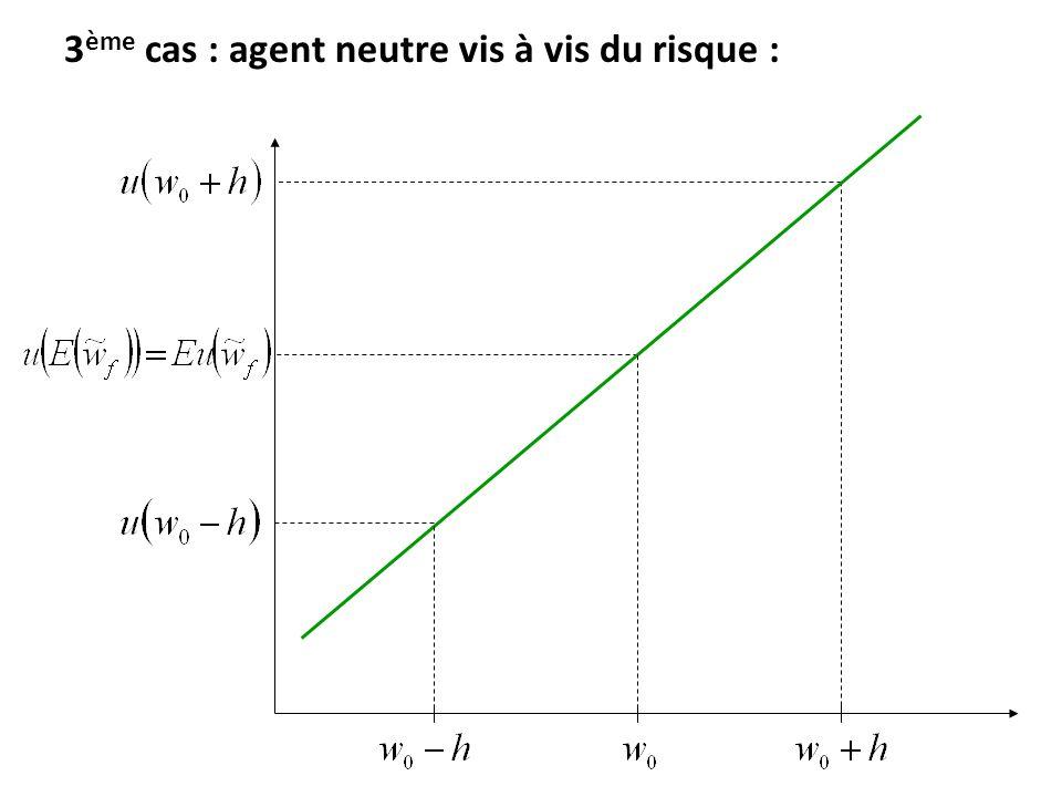 3 ème cas : agent neutre vis à vis du risque :