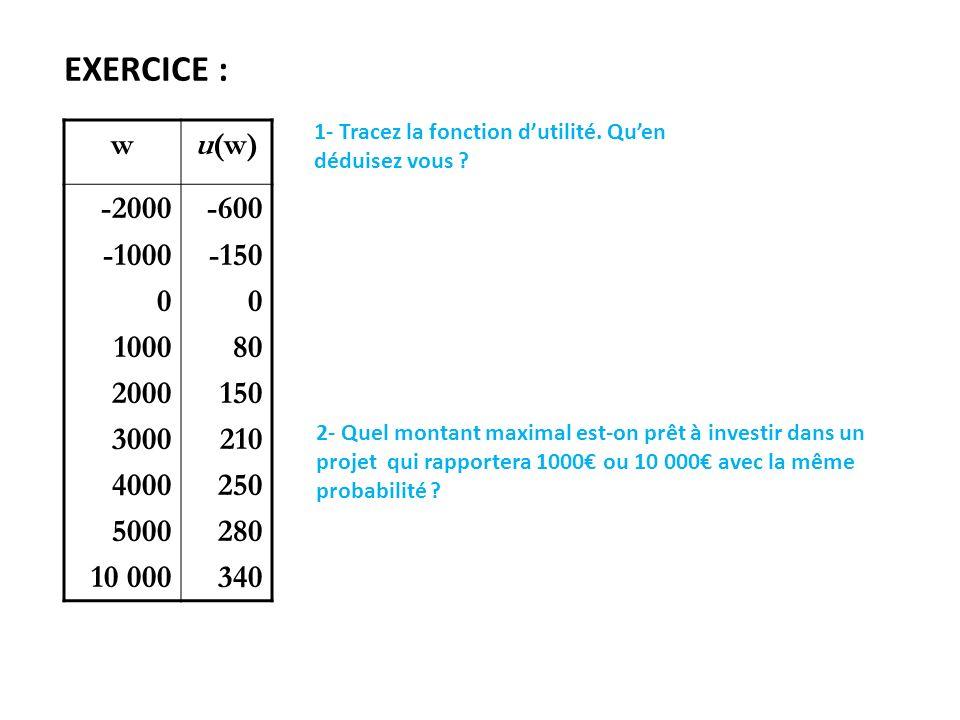 EXERCICE : wu(w) -2000 -1000 0 1000 2000 3000 4000 5000 10 000 -600 -150 0 80 150 210 250 280 340 1- Tracez la fonction dutilité. Quen déduisez vous ?