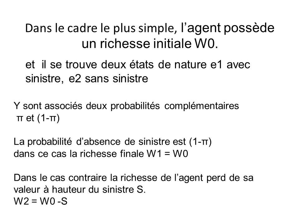 Dans le cadre le plus simple, lagent possède un richesse initiale W0. Y sont associés deux probabilités complémentaires π et (1-π) La probabilité dabs