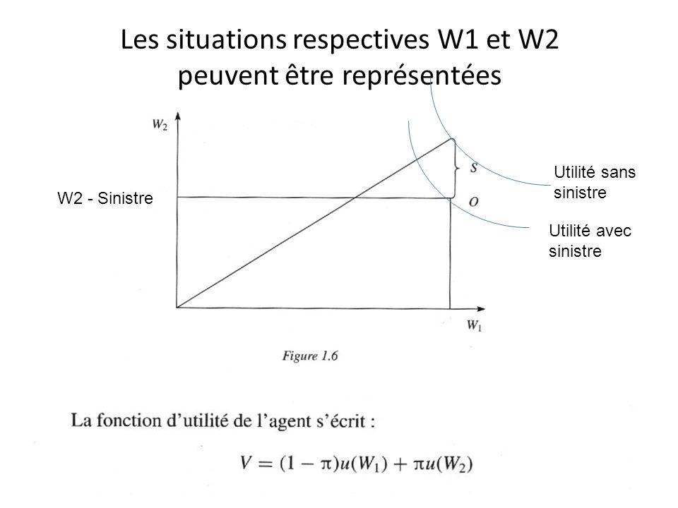 Les situations respectives W1 et W2 peuvent être représentées W2 - Sinistre Utilité avec sinistre Utilité sans sinistre