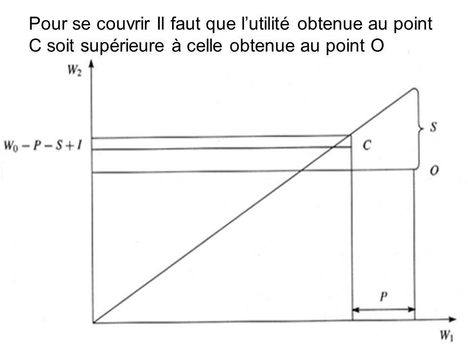 Pour se couvrir Il faut que lutilité obtenue au point C soit supérieure à celle obtenue au point O