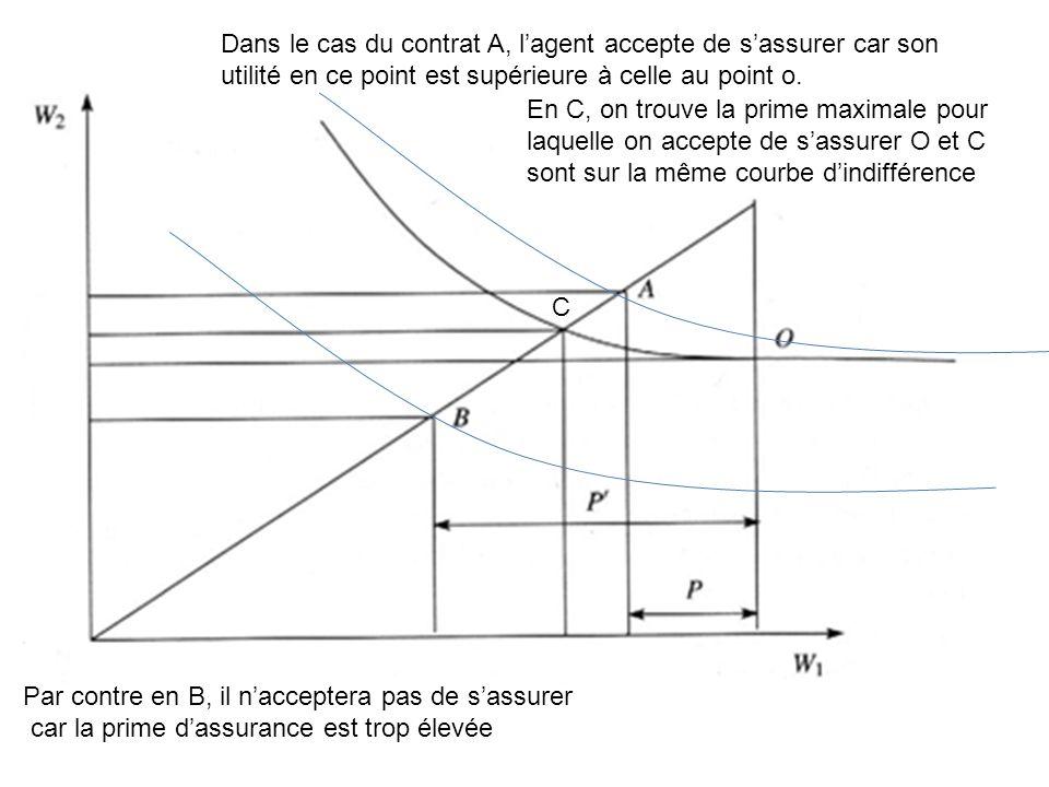 Dans le cas du contrat A, lagent accepte de sassurer car son utilité en ce point est supérieure à celle au point o. Par contre en B, il nacceptera pas