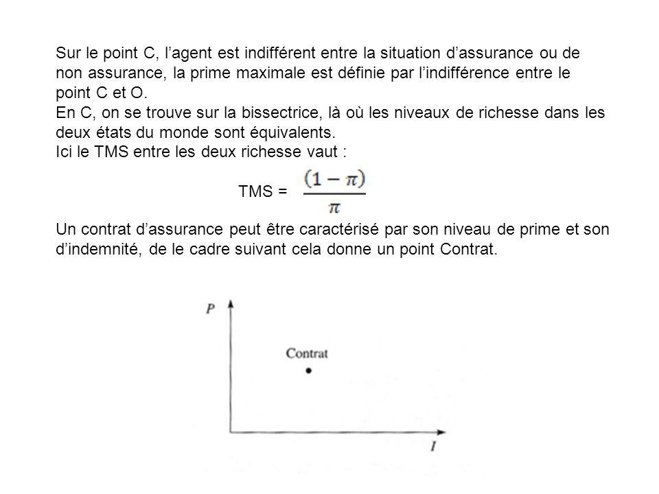 Sur le point C, lagent est indifférent entre la situation dassurance ou de non assurance, la prime maximale est définie par lindifférence entre le poi