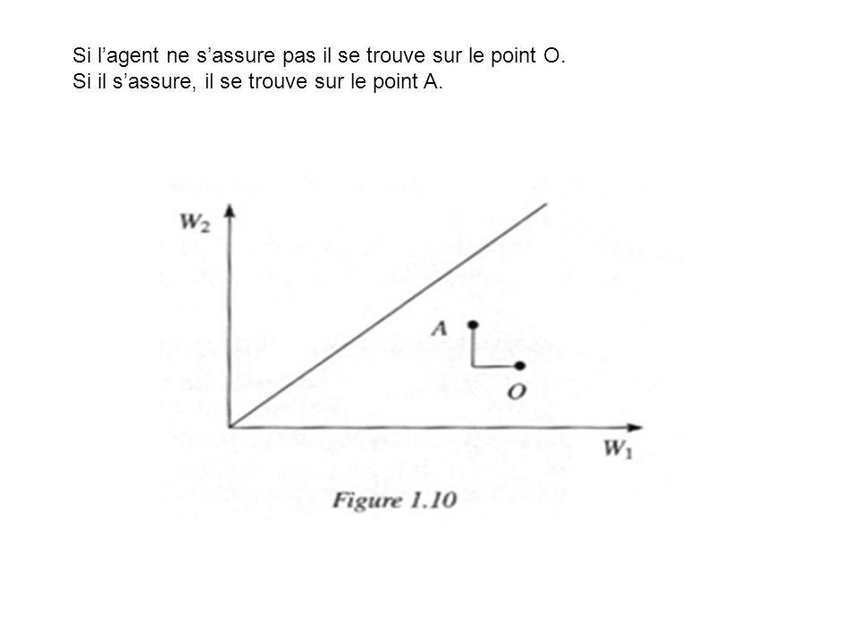 Si lagent ne sassure pas il se trouve sur le point O. Si il sassure, il se trouve sur le point A.