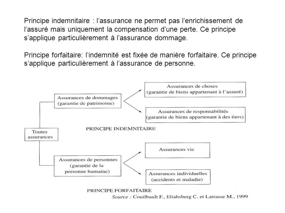 Principe indemnitaire : lassurance ne permet pas lenrichissement de lassuré mais uniquement la compensation dune perte. Ce principe sapplique particul