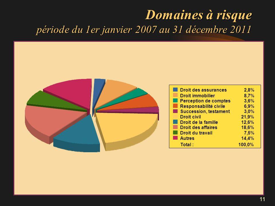 11 Domaines à risque période du 1er janvier 2007 au 31 décembre 2011 Droit des assurances2,8% Droit immobilier8,7% Perception de comptes3,6% Responsab