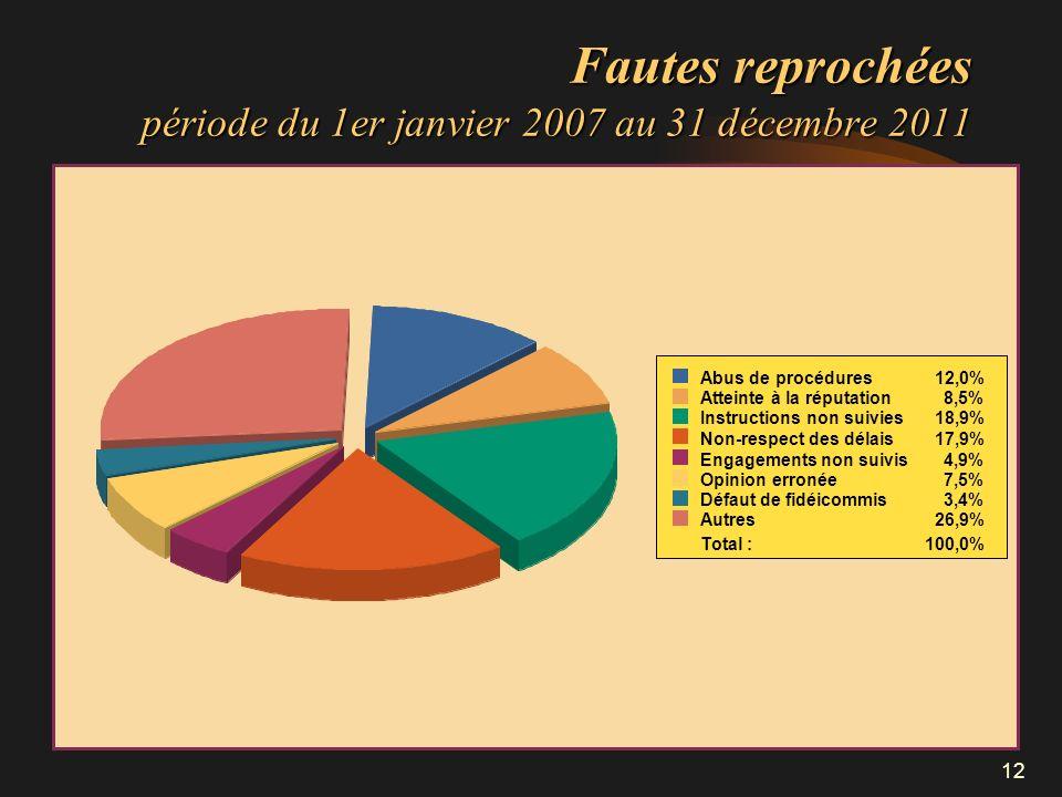 12 Fautes reprochées période du 1er janvier 2007 au 31 décembre 2011 Abus de procédures12,0% Atteinte à la réputation8,5% Instructions non suivies18,9