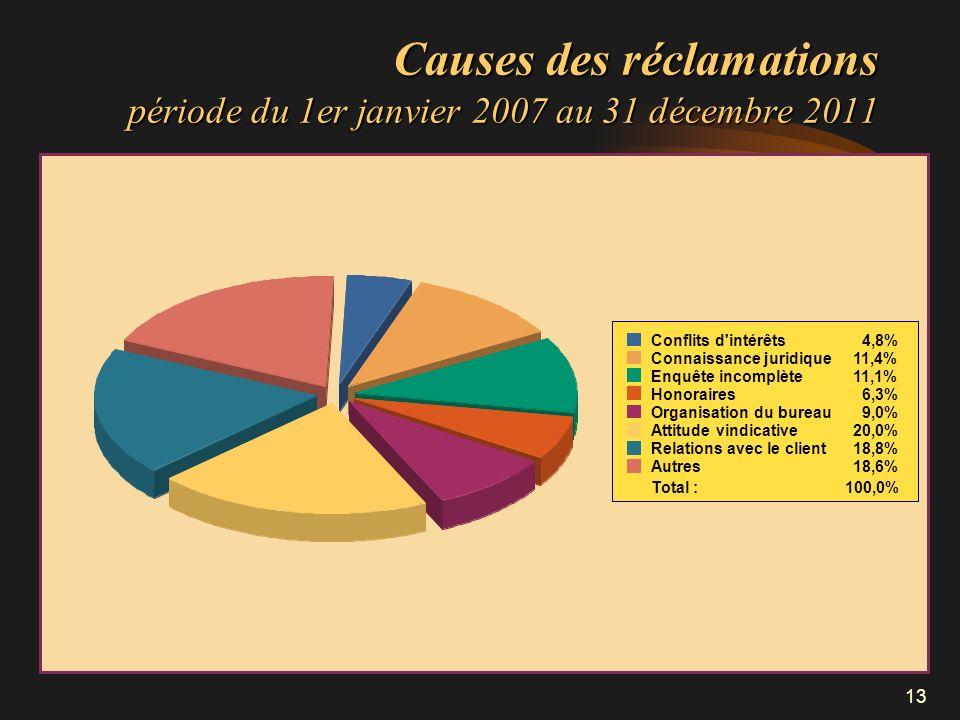 13 Causes des réclamations période du 1er janvier 2007 au 31 décembre 2011 Conflits d'intérêts4,8% Connaissance juridique11,4% Enquête incomplète11,1%