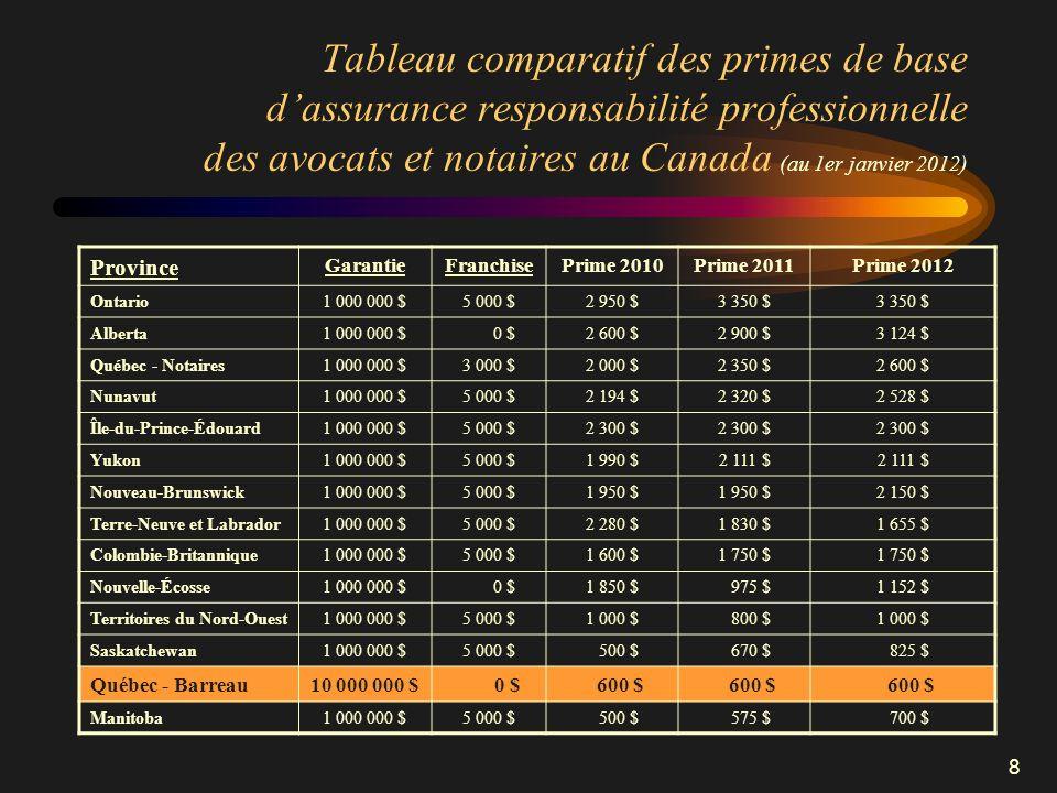 8 Tableau comparatif des primes de base dassurance responsabilité professionnelle des avocats et notaires au Canada (au 1er janvier 2012) Province Gar