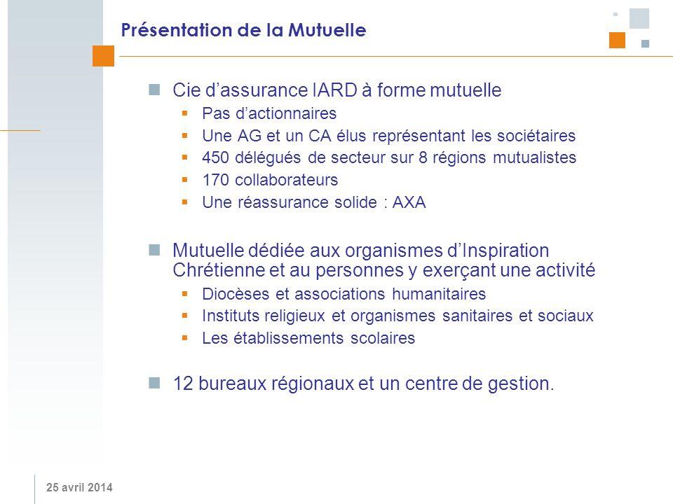 25 avril 2014 Présentation de la Mutuelle Cie dassurance IARD à forme mutuelle Pas dactionnaires Une AG et un CA élus représentant les sociétaires 450