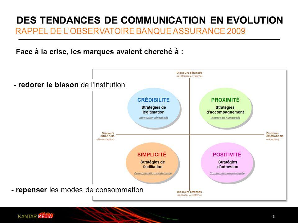 18 Face à la crise, les marques avaient cherché à : DES TENDANCES DE COMMUNICATION EN EVOLUTION RAPPEL DE LOBSERVATOIRE BANQUE ASSURANCE 2009 - redore