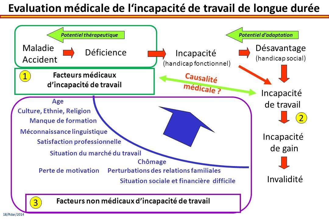 Evaluation médicale de lincapacité de travail de longue durée Maladie Accident Déficience Incapacité (handicap fonctionnel) Désavantage (handicap soci