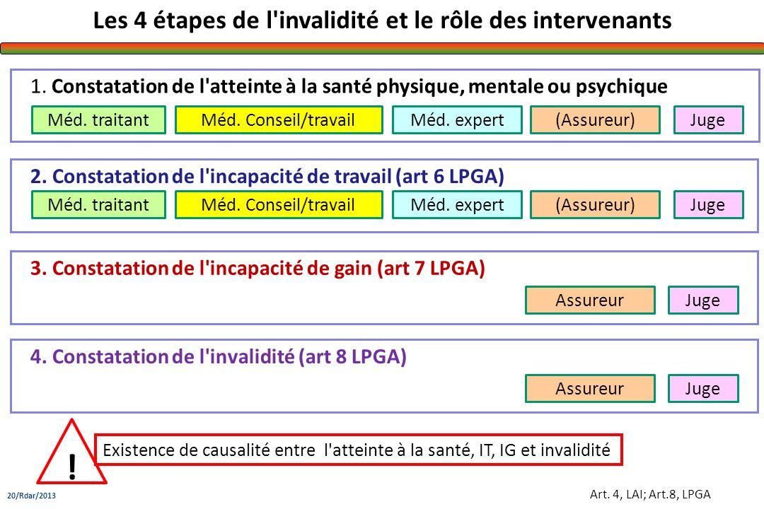 Art. 4, LAI; Art.8, LPGA 1. Constatation de l'atteinte à la santé physique, mentale ou psychique Les 4 étapes de l'invalidité et le rôle des intervena