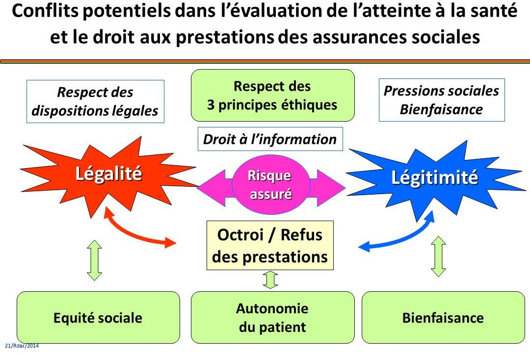 BienfaisanceEquité sociale Autonomie du patient Respect des 3 principes éthiques Droit à linformation Légitimité Légalité Conflits potentiels dans lév