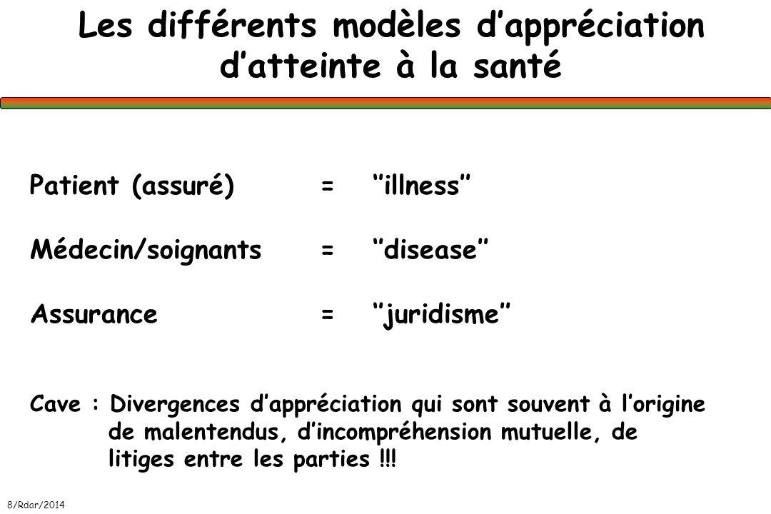 Les différents modèles dappréciation datteinte à la santé Patient (assuré) = illness Médecin/soignants= disease Assurance= juridisme Cave : Divergence