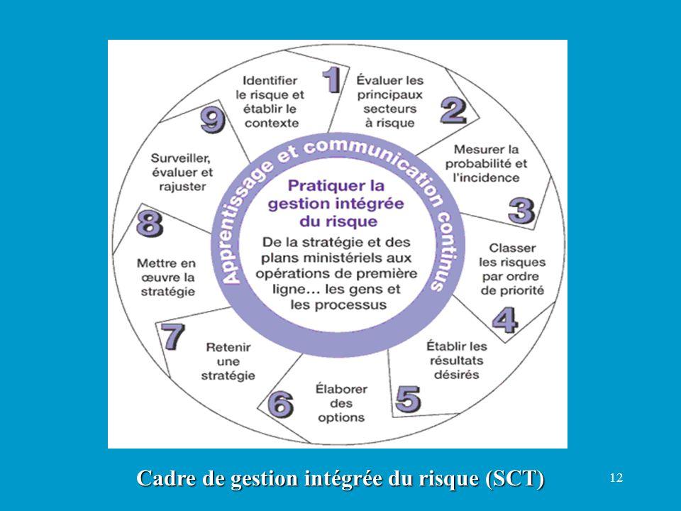 12 Cadre de gestion intégrée du risque (SCT)