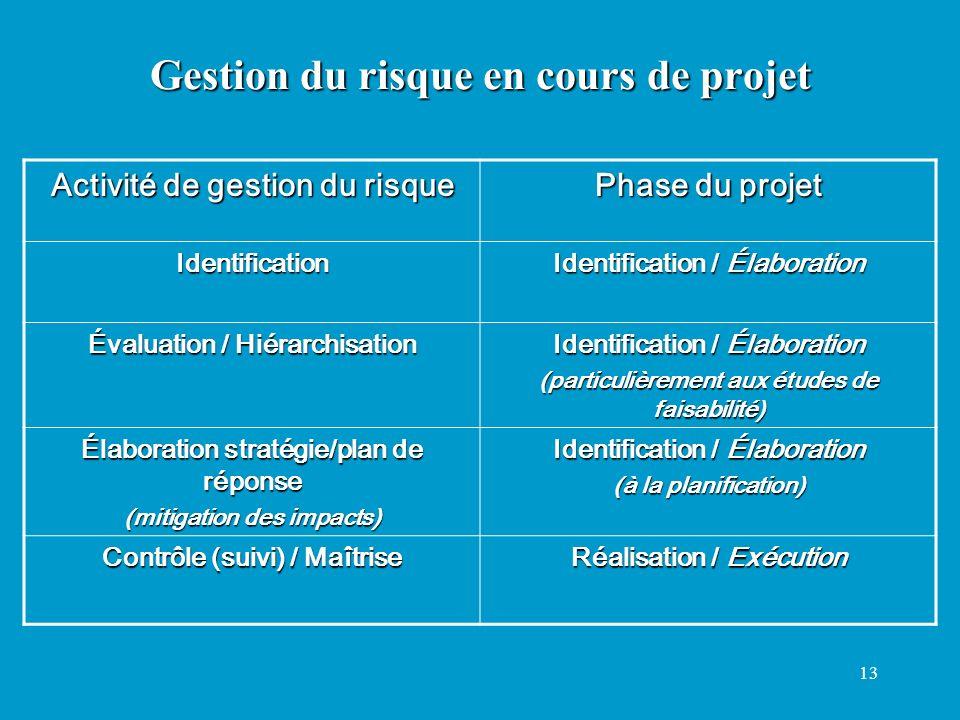 13 Gestion du risque en cours de projet Activité de gestion du risque Phase du projet Identification Identification / Élaboration Évaluation / Hiérarc