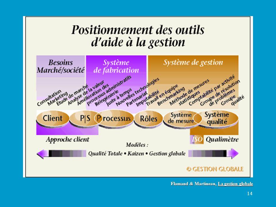 14 Flamand & Martineau, La gestion globale