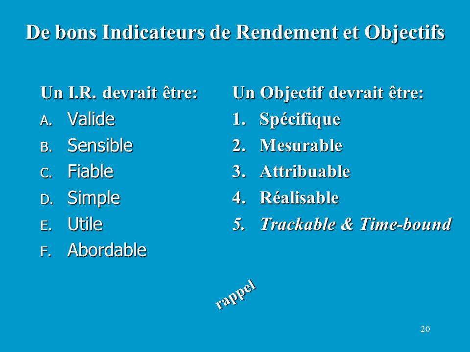20 Un I.R. devrait être: A. Valide B. Sensible C. Fiable D. Simple E. Utile F. Abordable Un Objectif devrait être: 1.Spécifique 2.Mesurable 3.Attribua