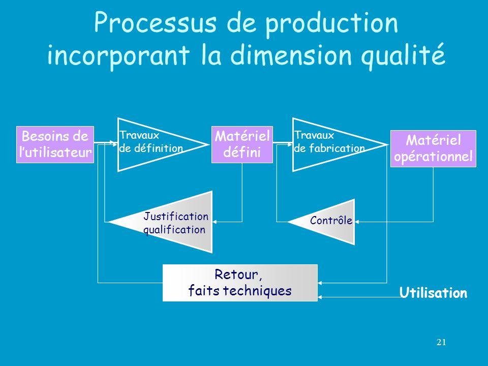 21 Processus de production incorporant la dimension qualité Besoins de lutilisateur Travaux de définition Travaux de fabrication Matériel défini Matér