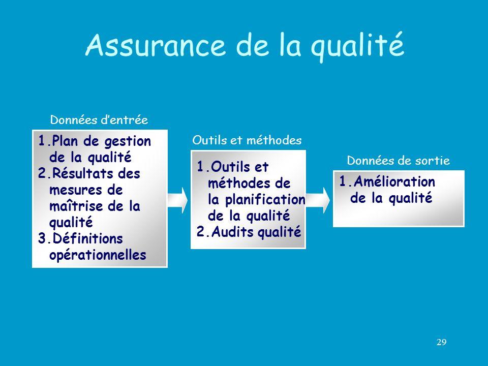 29 1.Outils et méthodes de la planification de la qualité 2.Audits qualité 1.Plan de gestion de la qualité 2.Résultats des mesures de maîtrise de la q