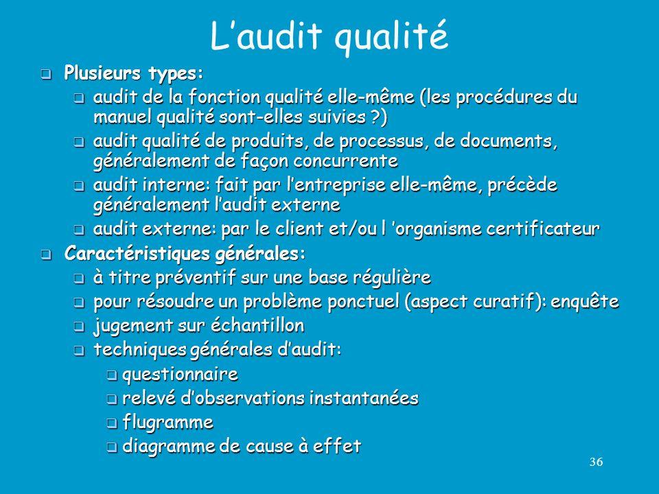 36 Laudit qualité Plusieurs types: Plusieurs types: audit de la fonction qualité elle-même (les procédures du manuel qualité sont-elles suivies ?) aud