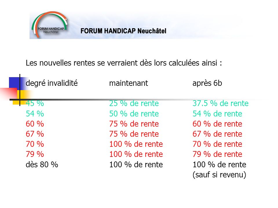 Les nouvelles rentes se verraient dès lors calculées ainsi : degré invalidité maintenantaprès 6b 45 % 25 % de rente37.5 % de rente 54 %50 % de rente54 % de rente 60 %75 % de rente60 % de rente 67 % 75 % de rente67 % de rente 70 %100 % de rente70 % de rente 79 % 100 % de rente79 % de rente dès 80 %100 % de rente100 % de rente (sauf si revenu)