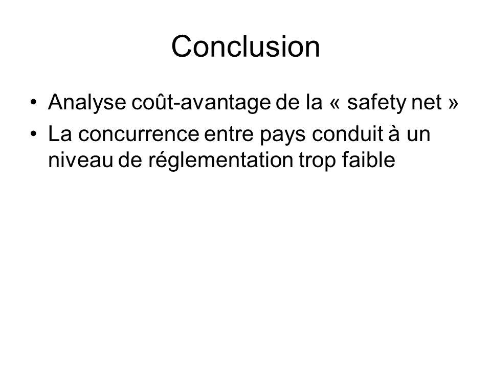 Conclusion Analyse coût-avantage de la « safety net » La concurrence entre pays conduit à un niveau de réglementation trop faible