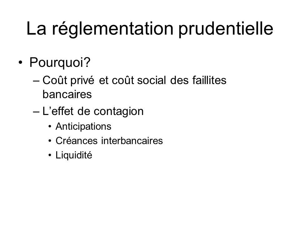 La réglementation prudentielle Pourquoi? –Coût privé et coût social des faillites bancaires –Leffet de contagion Anticipations Créances interbancaires