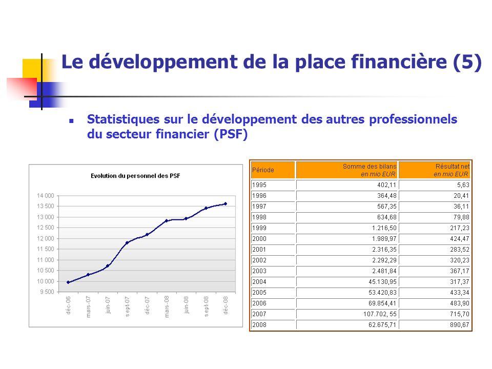 Statistiques sur le développement des autres professionnels du secteur financier (PSF) Le développement de la place financière (5)