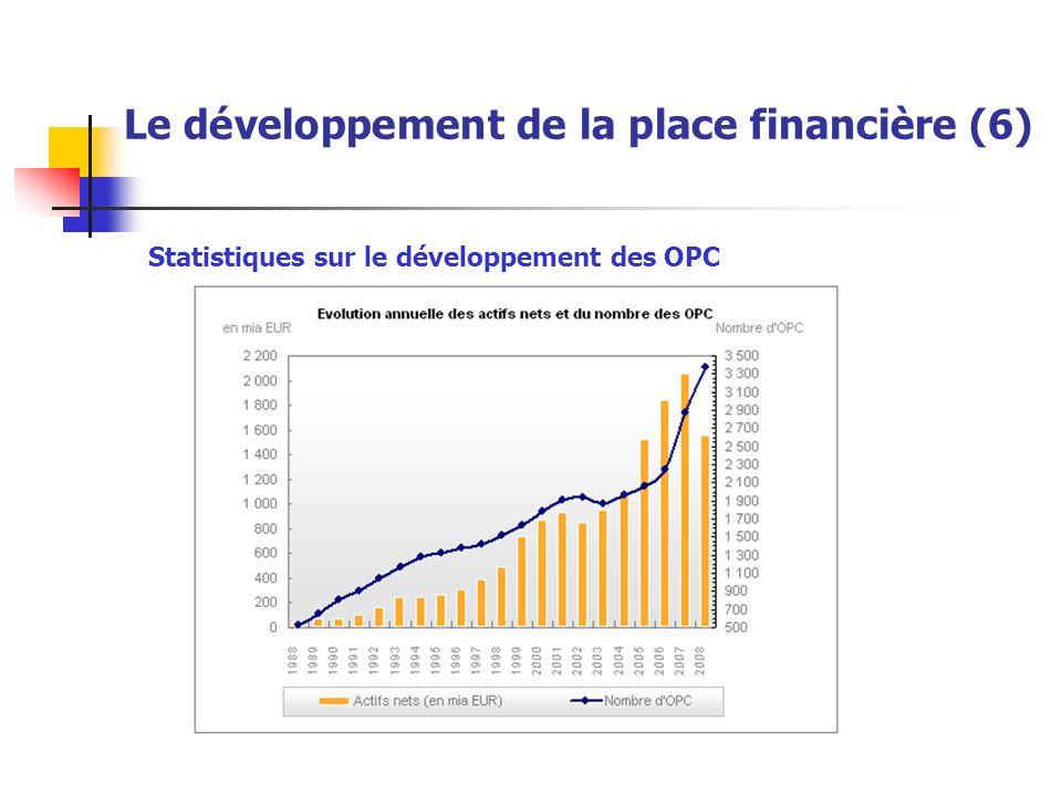 Statistiques sur le développement des OPC Le développement de la place financière (6)
