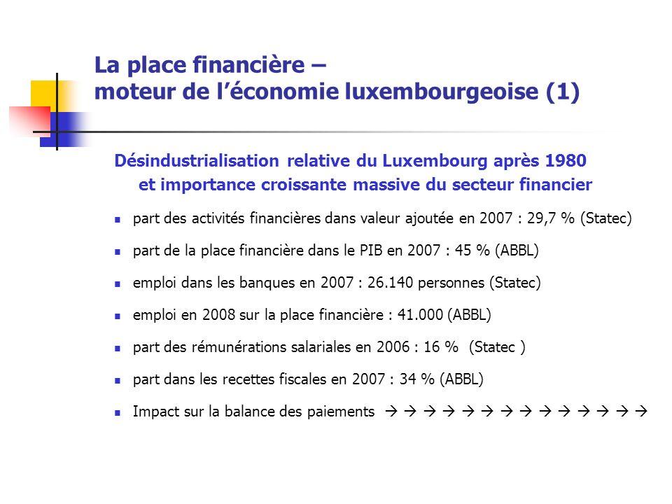 La place financière – moteur de léconomie luxembourgeoise (1) Désindustrialisation relative du Luxembourg après 1980 et importance croissante massive du secteur financier part des activités financières dans valeur ajoutée en 2007 : 29,7 % (Statec) part de la place financière dans le PIB en 2007 : 45 % (ABBL) emploi dans les banques en 2007 : 26.140 personnes (Statec) emploi en 2008 sur la place financière : 41.000 (ABBL) part des rémunérations salariales en 2006 : 16 % (Statec ) part dans les recettes fiscales en 2007 : 34 % (ABBL) Impact sur la balance des paiements