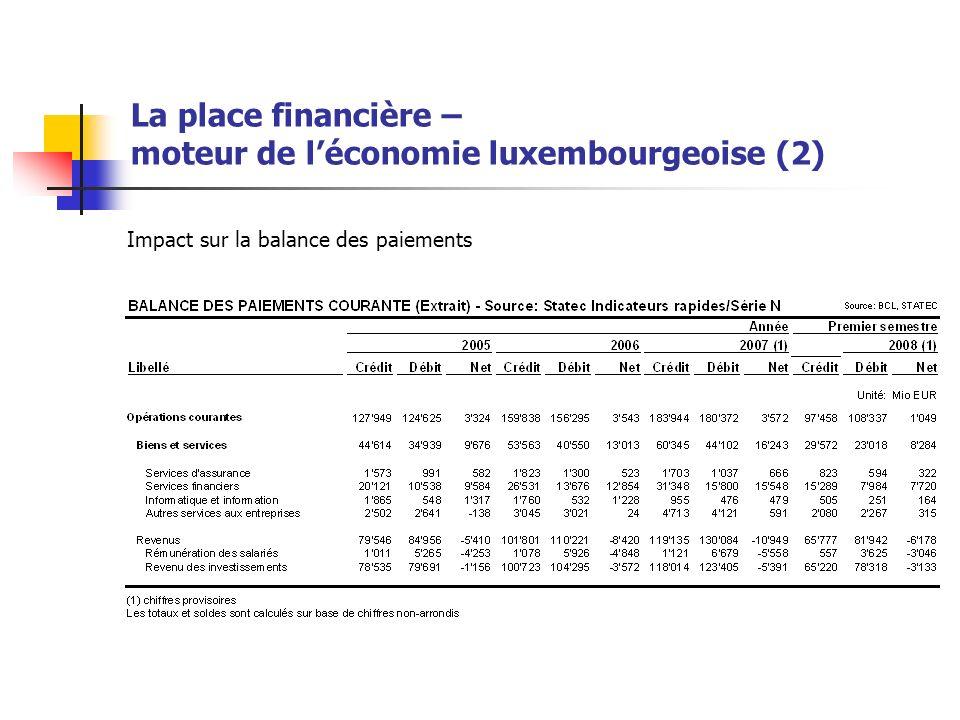 La place financière – moteur de léconomie luxembourgeoise (2)