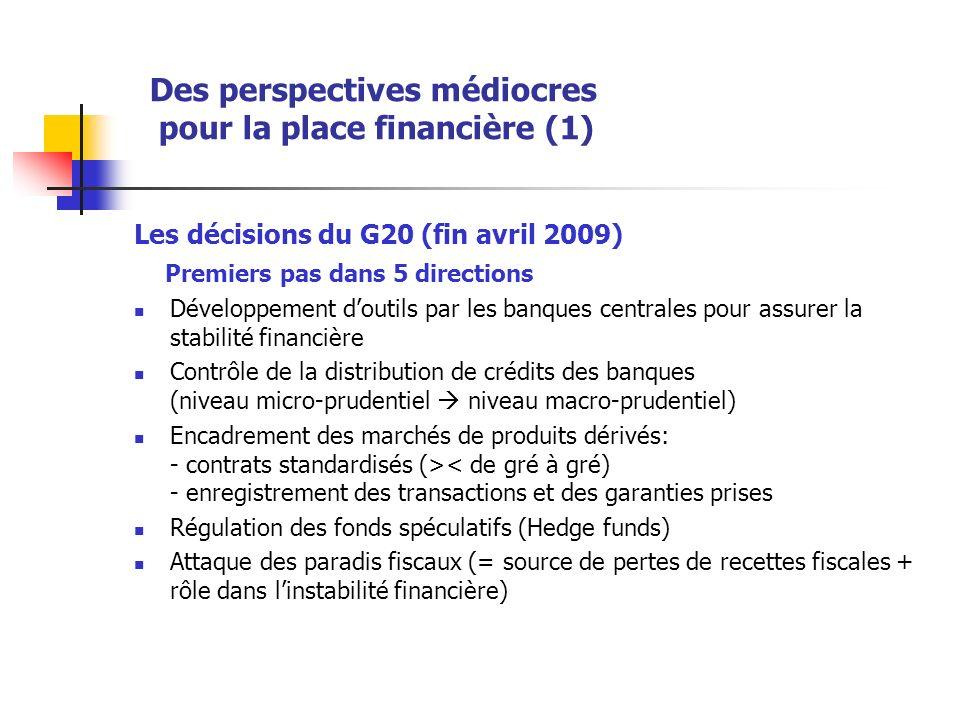 Des perspectives médiocres pour la place financière (1) Les décisions du G20 (fin avril 2009) Premiers pas dans 5 directions Développement doutils par les banques centrales pour assurer la stabilité financière Contrôle de la distribution de crédits des banques (niveau micro-prudentiel niveau macro-prudentiel) Encadrement des marchés de produits dérivés: - contrats standardisés (>< de gré à gré) - enregistrement des transactions et des garanties prises Régulation des fonds spéculatifs (Hedge funds) Attaque des paradis fiscaux (= source de pertes de recettes fiscales + rôle dans linstabilité financière)