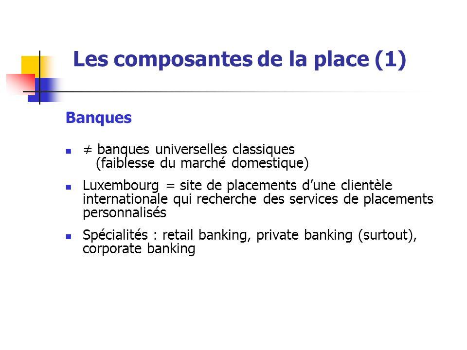 Les composantes de la place (1) Banques banques universelles classiques (faiblesse du marché domestique) Luxembourg = site de placements dune clientèle internationale qui recherche des services de placements personnalisés Spécialités : retail banking, private banking (surtout), corporate banking