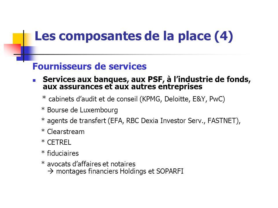 Les composantes de la place (4) Fournisseurs de services Services aux banques, aux PSF, à lindustrie de fonds, aux assurances et aux autres entreprises * cabinets daudit et de conseil (KPMG, Deloitte, E&Y, PwC) * Bourse de Luxembourg * agents de transfert (EFA, RBC Dexia Investor Serv., FASTNET), * Clearstream * CETREL * fiduciaires * avocats daffaires et notaires montages financiers Holdings et SOPARFI