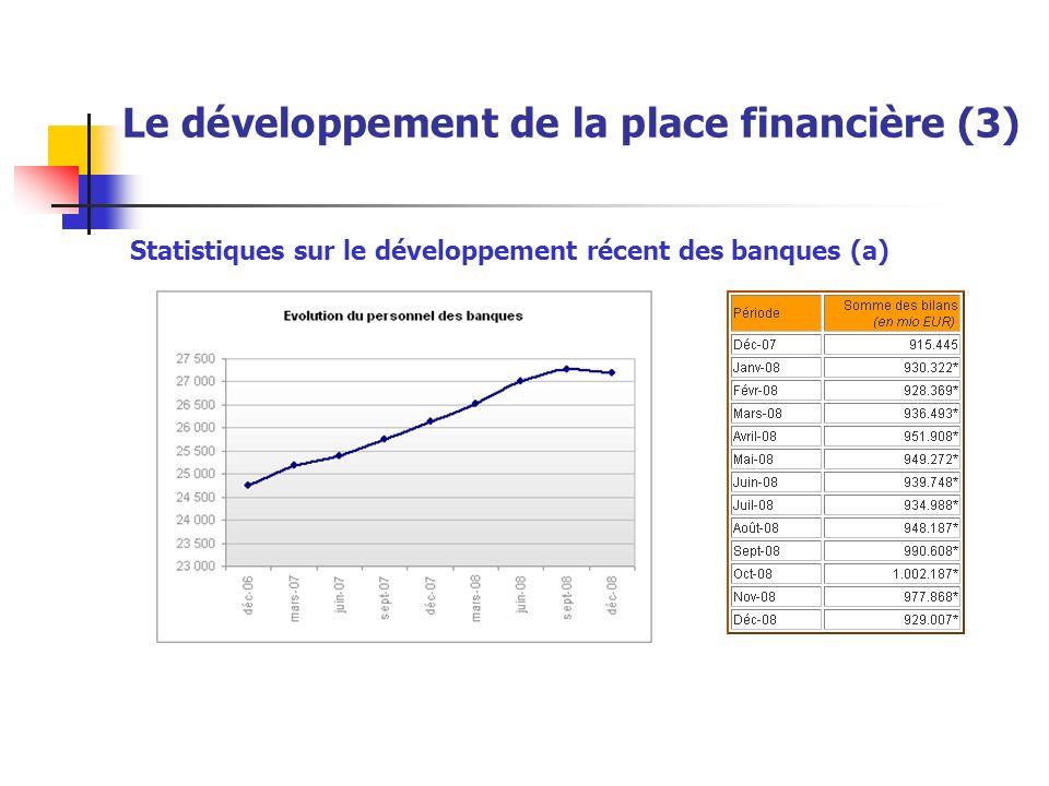 Statistiques sur le développement récent des banques (a) Le développement de la place financière (3)