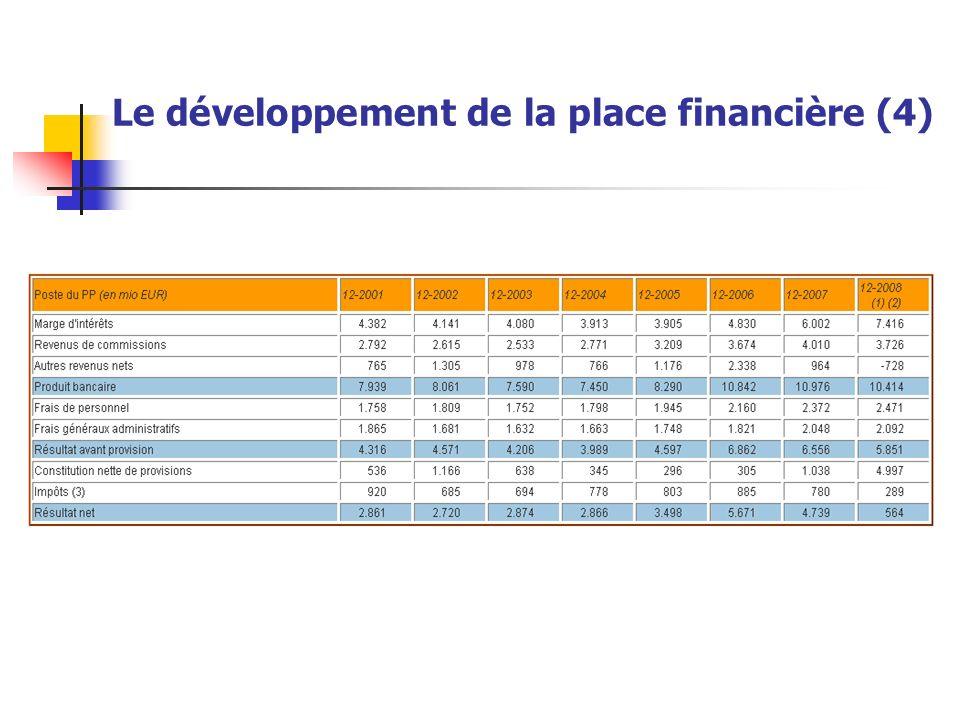 Le développement de la place financière (4)
