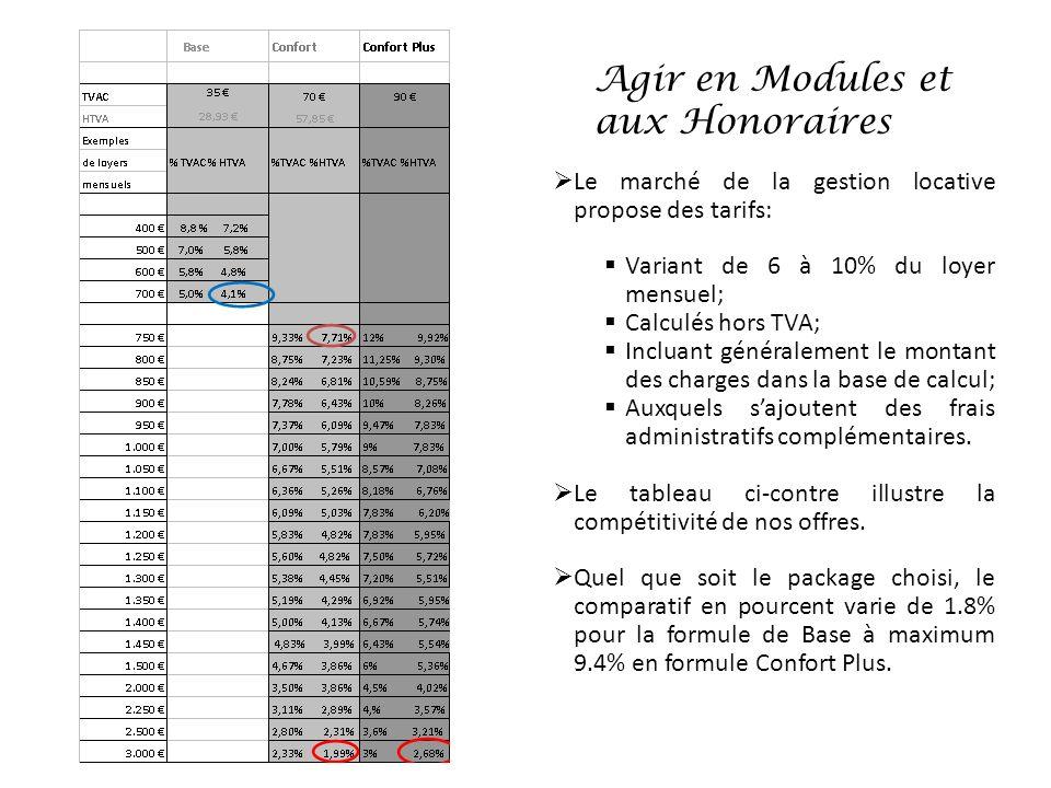 Agir en Modules et aux Honoraires Le marché de la gestion locative propose des tarifs: Variant de 6 à 10% du loyer mensuel; Calculés hors TVA; Incluan